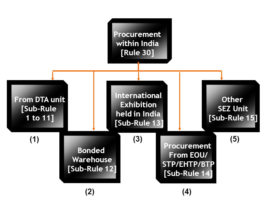 Procurement within India. [Rule 30] From DTA unit. [Sub-Rule. 1 to 11] International. Exhibition.